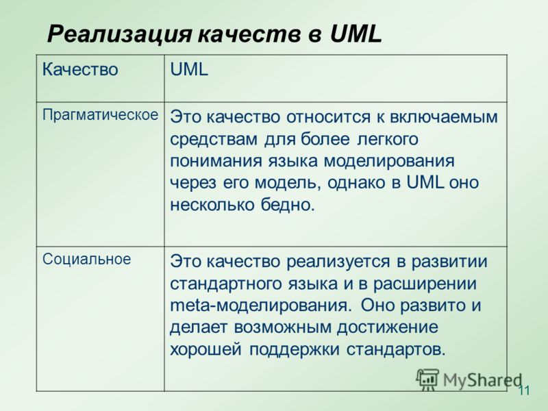 Реализация качеств в UML КачествоUML Прагматическое Это качество относится к включаемым средствам для более легкого понимания языка моделирования через его модель, однако в UML оно несколько бедно. Социальное Это качество реализуется в развитии станд