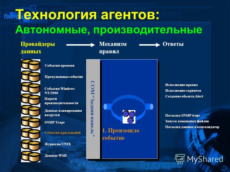 Технология агентов: Автономные, производительные События приложений 1. Произошло событиеПорогипроизводительности Данные планирования нагрузки SNMP Traps Журналы UNIX Данные WMI События Windows NT/2000 События времени Пропущенные события Провайдеры да