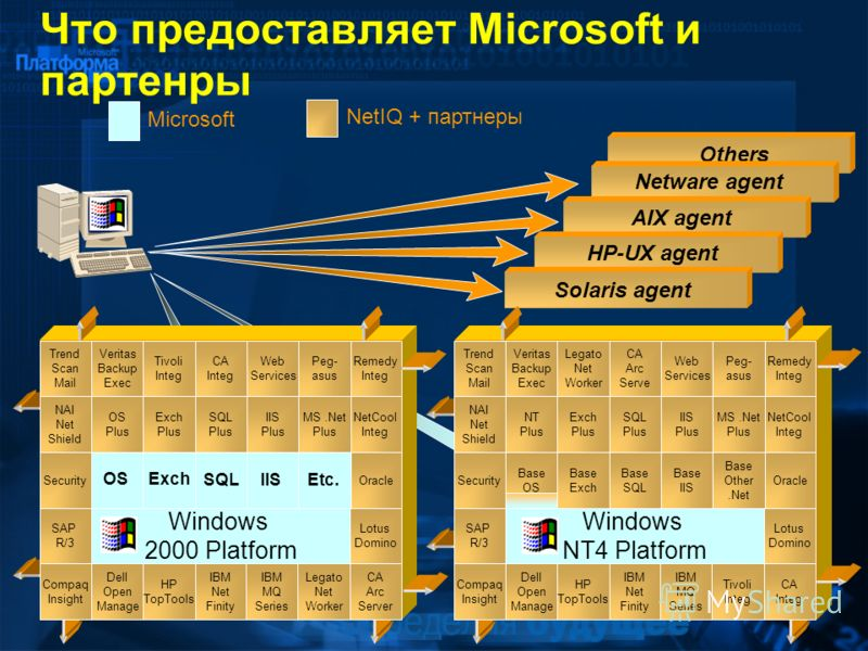 Others Что предоставляет Microsoft и партенры Windows NT4 Platform Windows 2000 Platform Microsoft NetIQ + партнеры Base OS Base Other.Net Base IIS Base SQL Base Exch Lotus Domino SAP R/3 Security NAI Net Shield Exch Plus NT Plus Legato Net Worker Ve