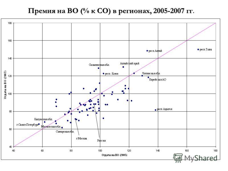 Премия на ВО (% к СО) в регионах, 2005-2007 гг Премия на ВО (% к СО) в регионах, 2005-2007 гг.