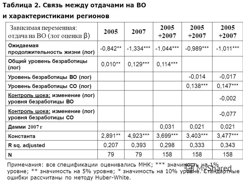 Зависимая переменная: отдача на ВО (лог оценки β) 20052007 2005 +2007 2005 +2007 2005 +2007 Ожидаемая продолжительность жизни (лог) -0,842**-1,334***-1,044***-0,989***-1,011*** Общий уровень безработицы (лог) 0,010**0,129***0,114*** Уровень безработи