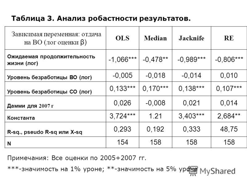 Зависимая переменная: отдача на ВО (лог оценки β) OLSMedianJacknifeRE Ожидаемая продолжительность жизни (лог) -1,066***-0,478**-0,989***-0,806*** Уровень безработицы ВО (лог) -0,005-0,018-0,0140,010 Уровень безработицы СО (лог) 0,133***0,170***0,138*