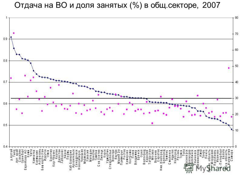 Отдача на ВО и доля занятых (%) в общ.секторе, 2007