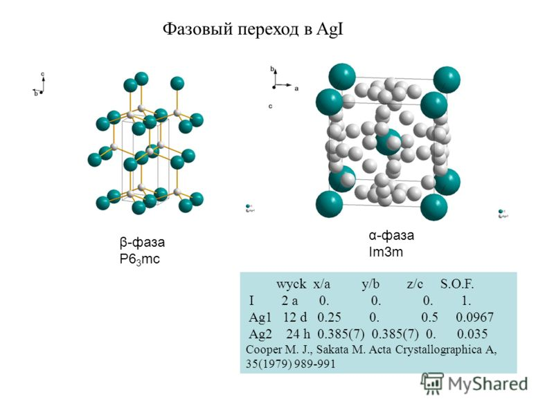 β-фаза P6 3 mc α-фаза Im3m wyck x/a y/b z/c S.O.F. I 2 a 0. 0. 0. 1. Ag1 12 d 0.25 0. 0.5 0.0967 Ag2 24 h 0.385(7) 0.385(7) 0. 0.035 Cooper M. J., Sakata M. Acta Crystallographica A, 35(1979) 989-991 Фазовый переход в AgI