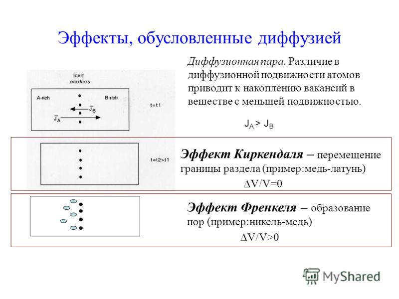 Эффекты, обусловленные диффузией Эффект Киркендаля – перемещение границы раздела (пример:медь-латунь) Эффект Френкеля – образование пор (пример:никель-медь) V/V=0 V/V>0 J A > J B Диффузионная пара. Различие в диффузионной подвижности атомов приводит