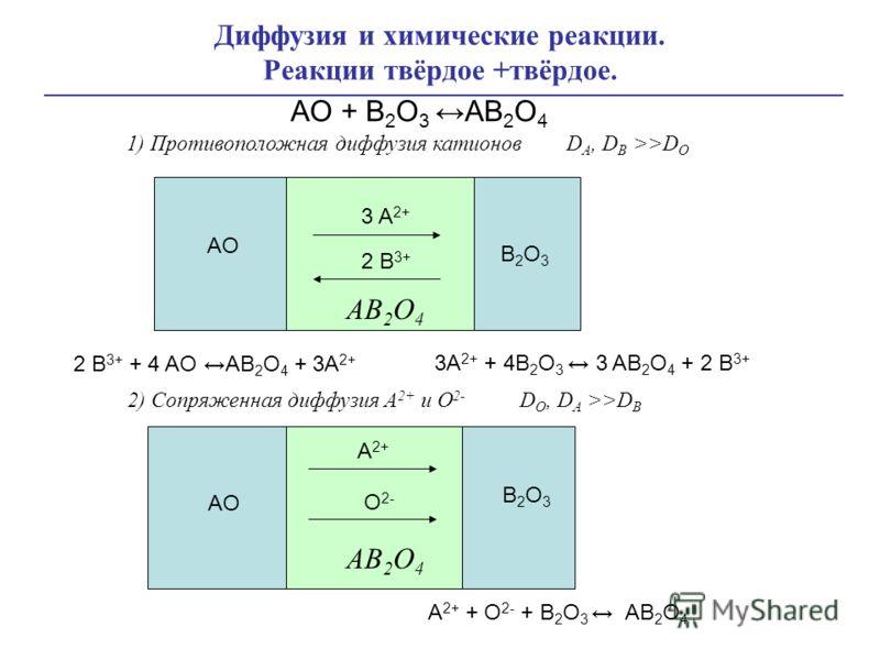Диффузия и химические реакции. Реакции твёрдое +твёрдое. AO + B 2 O 3 AB 2 O 4 2 B 3+ + 4 AO AB 2 O 4 + 3A 2+ 3A 2+ + 4B 2 O 3 3 AB 2 O 4 + 2 B 3+ 3 A 2+ AO AB 2 O 4 B2O3B2O3 2 B 3+ 1) Противоположная диффузия катионов D A, D B >>D O A 2+ + O 2- + B
