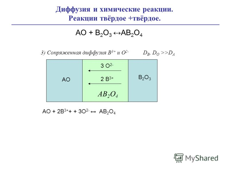 Диффузия и химические реакции. Реакции твёрдое +твёрдое. AO + B 2 O 3 AB 2 O 4 AO + 2B 3+ + + 3O 2- AB 2 O 4 3 O 2- AO AB 2 O 4 B2O3B2O3 2 B 3+ 3) Сопряженная диффузия B 3+ и O 2- D B, D O >>D A