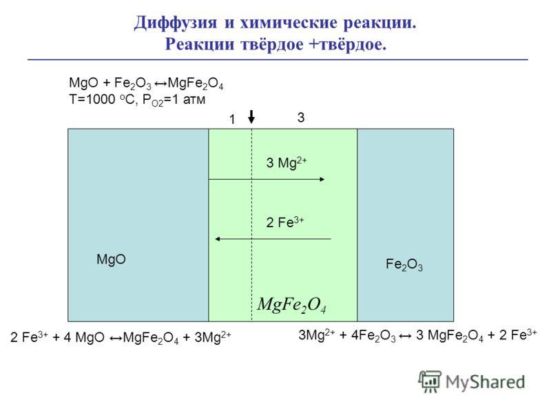 Диффузия и химические реакции. Реакции твёрдое +твёрдое. 3 Mg 2+ MgO MgFe 2 O 4 МgO + Fe 2 O 3 MgFe 2 O 4 T=1000 o C, P O2 =1 атм Fe 2 O 3 2 Fe 3+ 2 Fe 3+ + 4 MgO MgFe 2 O 4 + 3Mg 2+ 3Mg 2+ + 4Fe 2 O 3 3 MgFe 2 O 4 + 2 Fe 3+ 1 3