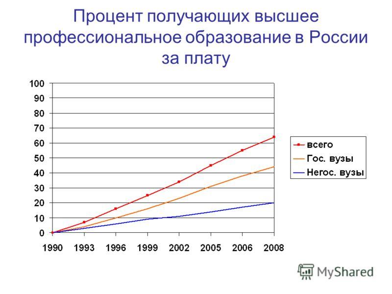 Процент получающих высшее профессиональное образование в России за плату
