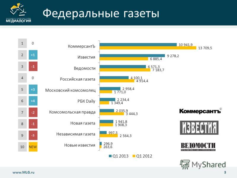 Федеральные газеты 3www.MLG.ru 10 2+1+1 3-1 40 5+3 6+4+4 7-2 8 9 -3 10NEW