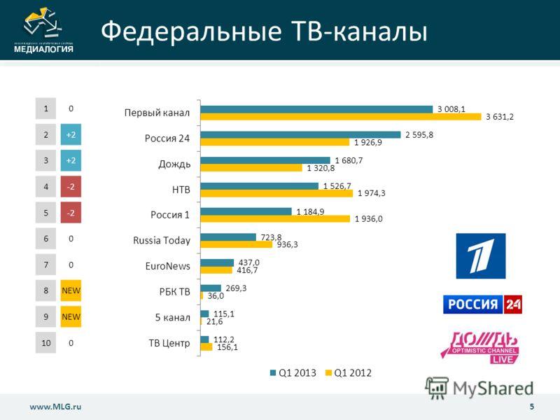 Федеральные ТВ-каналы 5www.MLG.ru 10 2+2+2 3+2 4-2-2 5-2 60 70 8NEW 9 100