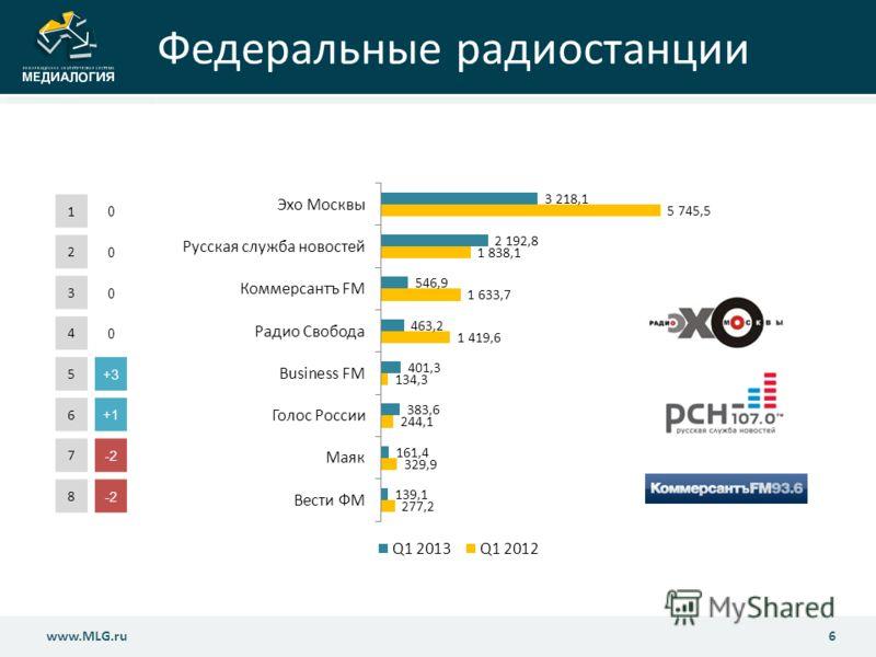 Федеральные радиостанции 6www.MLG.ru 1 0 2 0 3 0 4 0 5 +3 6 +1 7 -2-2 8 -2