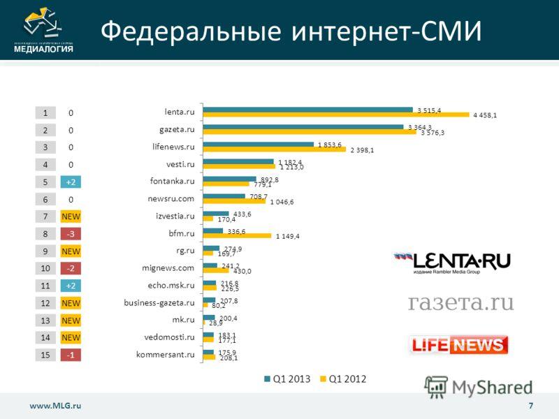 Федеральные интернет-СМИ 7www.MLG.ru 10 20 30 40 5+2+2 60 7NEW 8-3 9NEW 10-2 11+2+2 12NEW 13NEW 14NEW 15-1