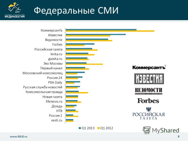Федеральные СМИ 8www.MLG.ru
