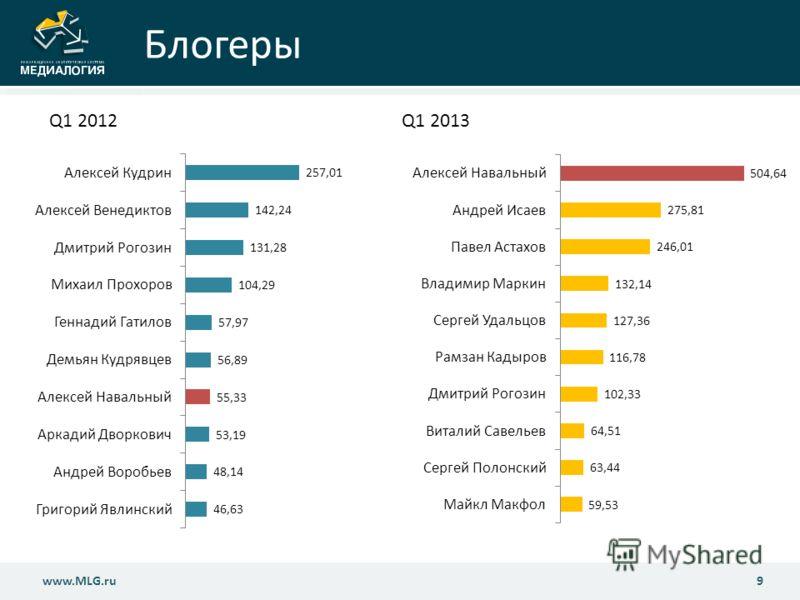 Блогеры 9www.MLG.ru Q1 2012Q1 2013