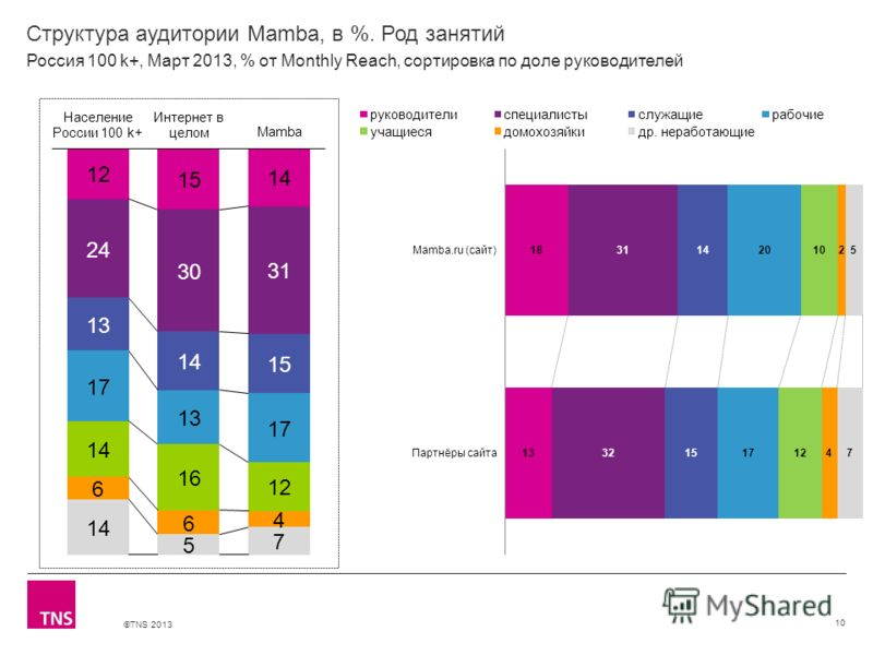 ©TNS 2013 X AXIS LOWER LIMIT UPPER LIMIT CHART TOP Y AXIS LIMIT Структура аудитории Mamba, в %. Род занятий 10 Россия 100 k+, Март 2013, % от Monthly Reach, сортировка по доле руководителей