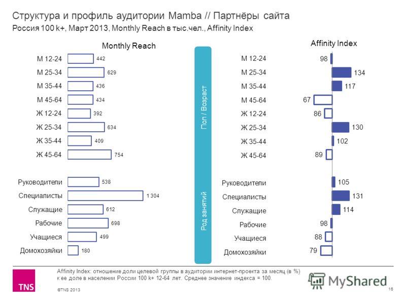 ©TNS 2013 X AXIS LOWER LIMIT UPPER LIMIT CHART TOP Y AXIS LIMIT Структура и профиль аудитории Mamba // Партнёры сайта 16 Affinity Index: отношение доли целевой группы в аудитории интернет-проекта за месяц (в %) к ее доле в населении России 100 k+ 12-
