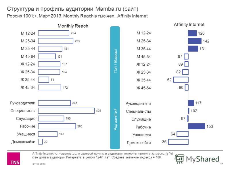 ©TNS 2013 X AXIS LOWER LIMIT UPPER LIMIT CHART TOP Y AXIS LIMIT Структура и профиль аудитории Mamba.ru (сайт) 19 Affinity Internet: отношение доли целевой группы в аудитории интернет-проекта за месяц (в %) к ее доле в аудитории Интернета в целом 12-6