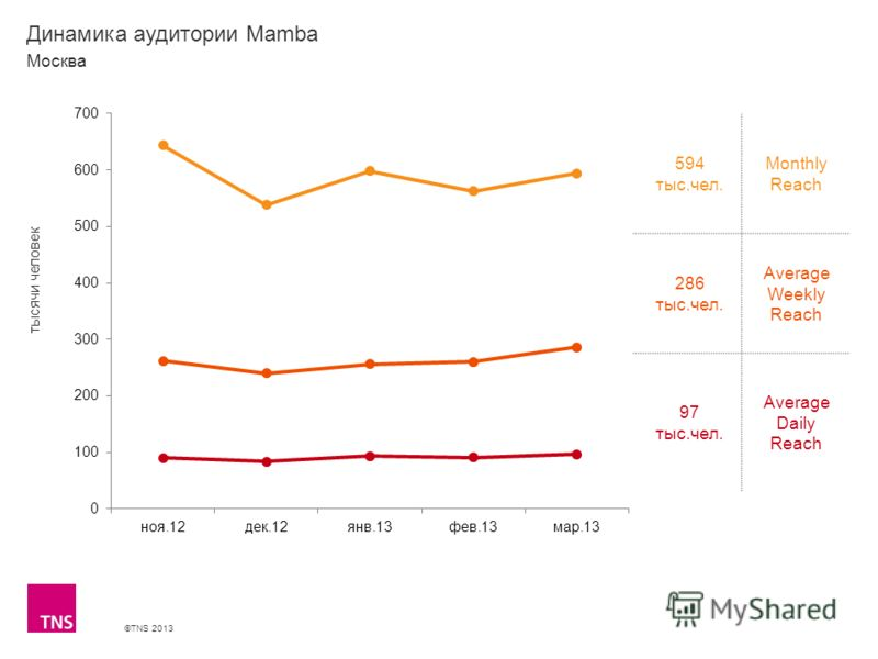 ©TNS 2013 X AXIS LOWER LIMIT UPPER LIMIT CHART TOP Y AXIS LIMIT Динамика аудитории Mamba 594 тыс.чел. Monthly Reach 286 тыс.чел. Average Weekly Reach 97 тыс.чел. Average Daily Reach Москва тысячи человек