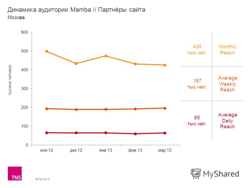 ©TNS 2013 X AXIS LOWER LIMIT UPPER LIMIT CHART TOP Y AXIS LIMIT Динамика аудитории Mamba // Партнёры сайта 426 тыс.чел. Monthly Reach 197 тыс.чел. Average Weekly Reach 65 тыс.чел. Average Daily Reach Москва тысячи человек