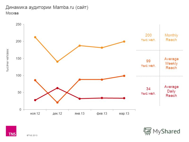 ©TNS 2013 X AXIS LOWER LIMIT UPPER LIMIT CHART TOP Y AXIS LIMIT Динамика аудитории Mamba.ru (сайт) 200 тыс.чел. Monthly Reach 99 тыс.чел. Average Weekly Reach 34 тыс.чел. Average Daily Reach Москва тысячи человек