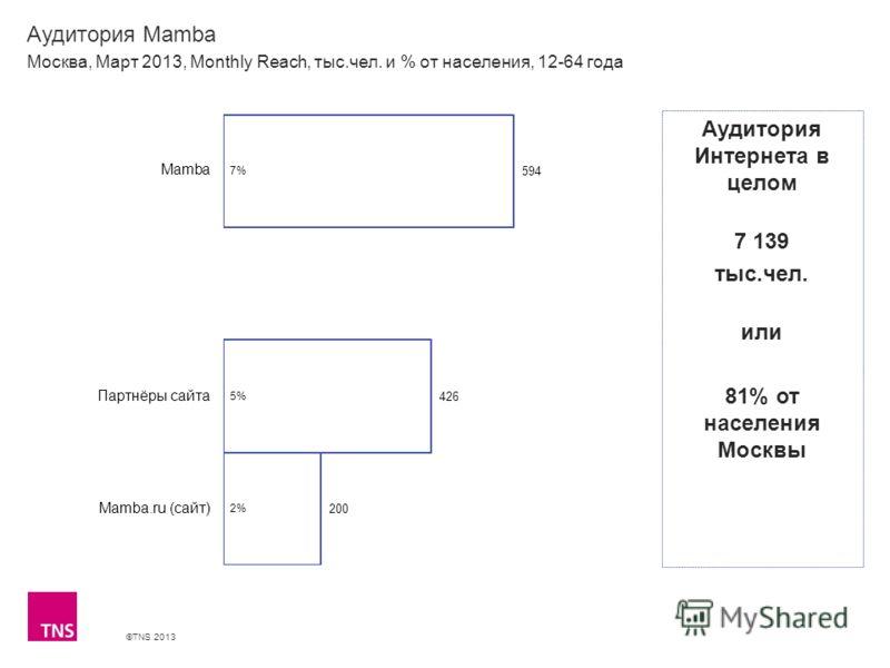 ©TNS 2013 X AXIS LOWER LIMIT UPPER LIMIT CHART TOP Y AXIS LIMIT Аудитория Mamba Москва, Март 2013, Monthly Reach, тыс.чел. и % от населения, 12-64 года Аудитория Интернета в целом 7 139 тыс.чел. или 81% от населения Москвы