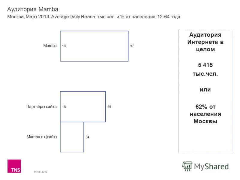 ©TNS 2013 X AXIS LOWER LIMIT UPPER LIMIT CHART TOP Y AXIS LIMIT Аудитория Mamba Москва, Март 2013, Average Daily Reach, тыс.чел. и % от населения, 12-64 года Аудитория Интернета в целом 5 415 тыс.чел. или 62% от населения Москвы