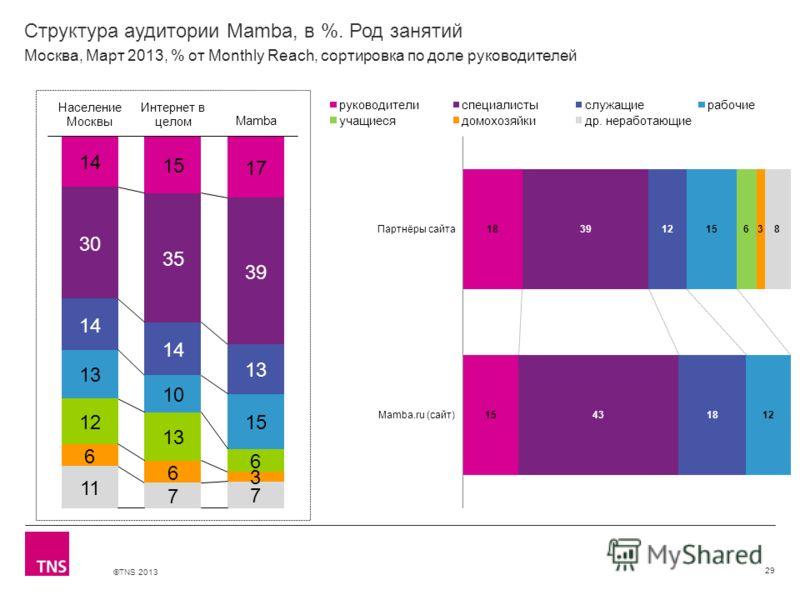 ©TNS 2013 X AXIS LOWER LIMIT UPPER LIMIT CHART TOP Y AXIS LIMIT Структура аудитории Mamba, в %. Род занятий 29 Москва, Март 2013, % от Monthly Reach, сортировка по доле руководителей