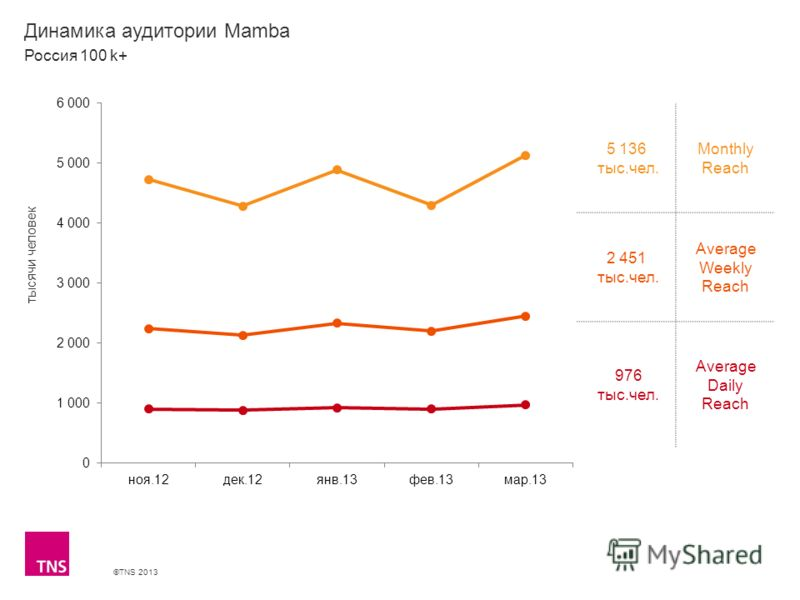 ©TNS 2013 X AXIS LOWER LIMIT UPPER LIMIT CHART TOP Y AXIS LIMIT Динамика аудитории Mamba 5 136 тыс.чел. Monthly Reach 2 451 тыс.чел. Average Weekly Reach 976 тыс.чел. Average Daily Reach Россия 100 k+ тысячи человек