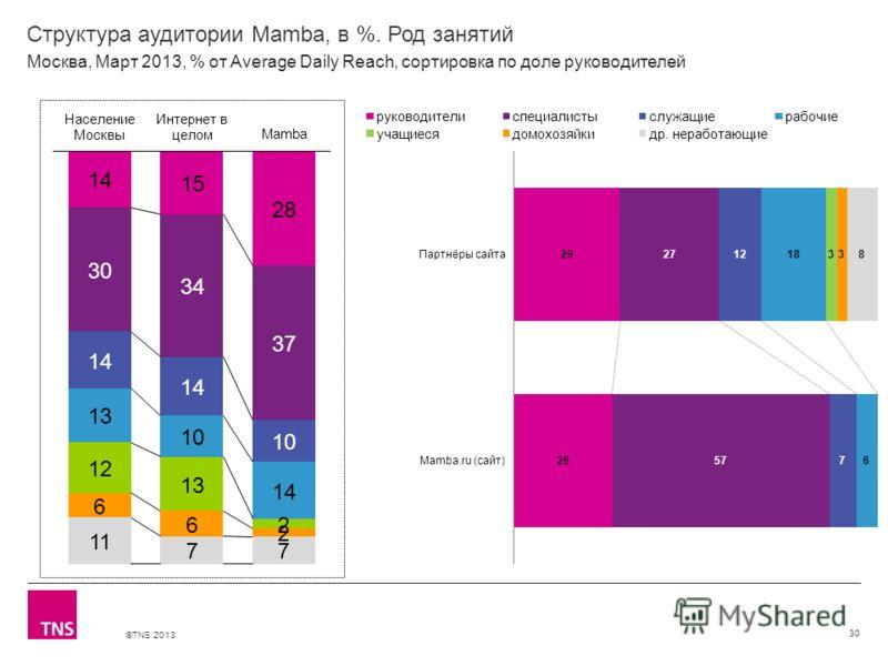 ©TNS 2013 X AXIS LOWER LIMIT UPPER LIMIT CHART TOP Y AXIS LIMIT Структура аудитории Mamba, в %. Род занятий 30 Москва, Март 2013, % от Average Daily Reach, сортировка по доле руководителей