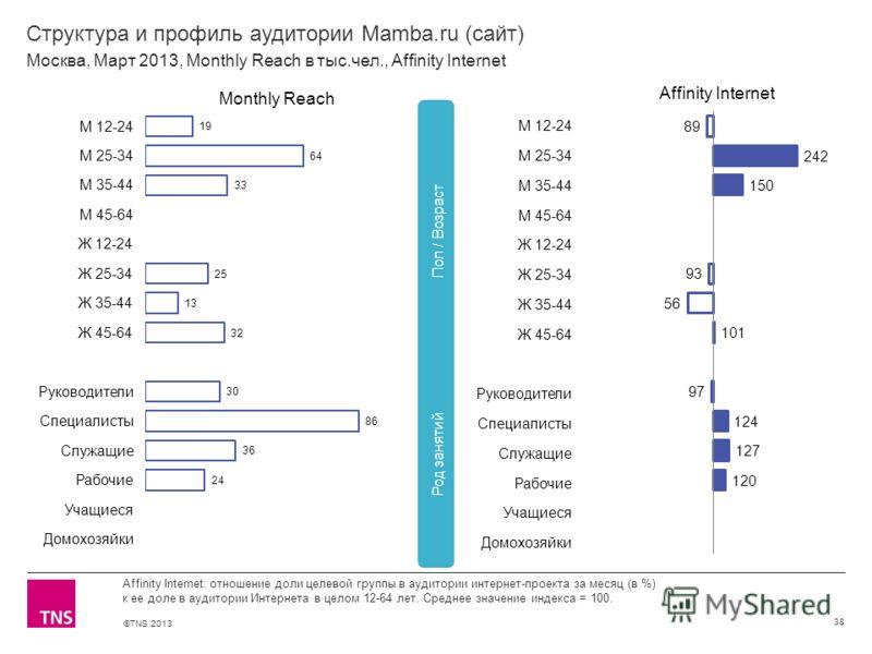 ©TNS 2013 X AXIS LOWER LIMIT UPPER LIMIT CHART TOP Y AXIS LIMIT Структура и профиль аудитории Mamba.ru (сайт) 38 Affinity Internet: отношение доли целевой группы в аудитории интернет-проекта за месяц (в %) к ее доле в аудитории Интернета в целом 12-6