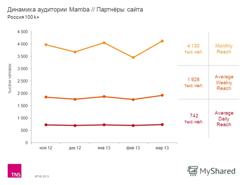 ©TNS 2013 X AXIS LOWER LIMIT UPPER LIMIT CHART TOP Y AXIS LIMIT Динамика аудитории Mamba // Партнёры сайта 4 130 тыс.чел. Monthly Reach 1 928 тыс.чел. Average Weekly Reach 742 тыс.чел. Average Daily Reach Россия 100 k+ тысячи человек