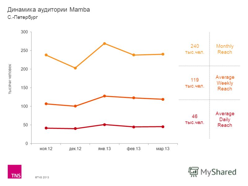 ©TNS 2013 X AXIS LOWER LIMIT UPPER LIMIT CHART TOP Y AXIS LIMIT Динамика аудитории Mamba 240 тыс.чел. Monthly Reach 119 тыс.чел. Average Weekly Reach 46 тыс.чел. Average Daily Reach С.-Петербург тысячи человек