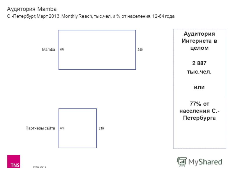 ©TNS 2013 X AXIS LOWER LIMIT UPPER LIMIT CHART TOP Y AXIS LIMIT Аудитория Mamba С.-Петербург, Март 2013, Monthly Reach, тыс.чел. и % от населения, 12-64 года Аудитория Интернета в целом 2 887 тыс.чел. или 77% от населения С.- Петербурга