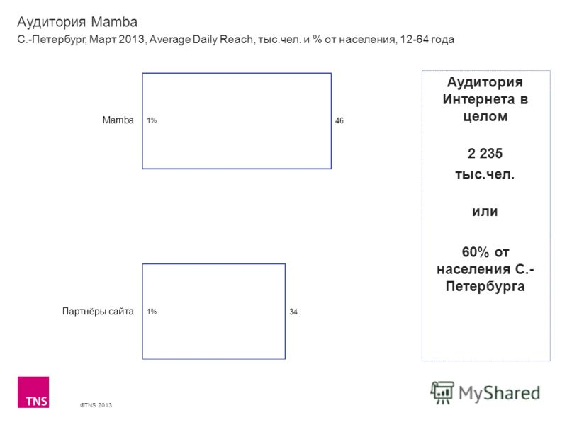 ©TNS 2013 X AXIS LOWER LIMIT UPPER LIMIT CHART TOP Y AXIS LIMIT Аудитория Mamba С.-Петербург, Март 2013, Average Daily Reach, тыс.чел. и % от населения, 12-64 года Аудитория Интернета в целом 2 235 тыс.чел. или 60% от населения С.- Петербурга