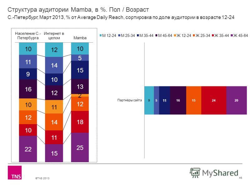 ©TNS 2013 X AXIS LOWER LIMIT UPPER LIMIT CHART TOP Y AXIS LIMIT Структура аудитории Mamba, в %. Пол / Возраст 46 С.-Петербург, Март 2013, % от Average Daily Reach, сортировка по доле аудитории в возрасте 12-24