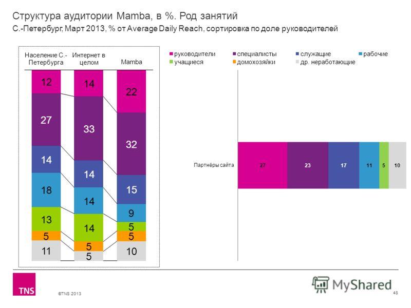©TNS 2013 X AXIS LOWER LIMIT UPPER LIMIT CHART TOP Y AXIS LIMIT Структура аудитории Mamba, в %. Род занятий 48 С.-Петербург, Март 2013, % от Average Daily Reach, сортировка по доле руководителей
