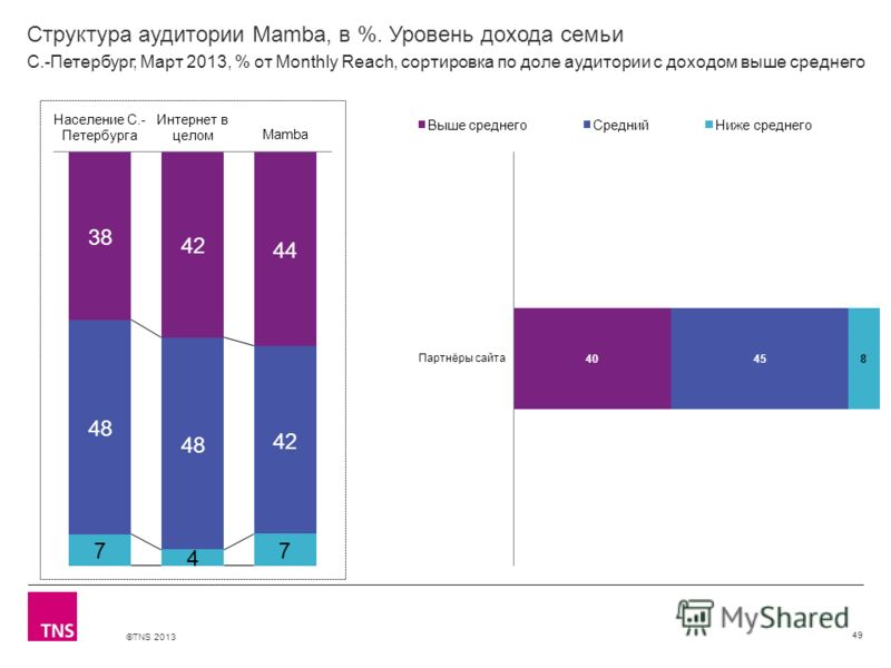 ©TNS 2013 X AXIS LOWER LIMIT UPPER LIMIT CHART TOP Y AXIS LIMIT Структура аудитории Mamba, в %. Уровень дохода семьи 49 С.-Петербург, Март 2013, % от Monthly Reach, сортировка по доле аудитории с доходом выше среднего