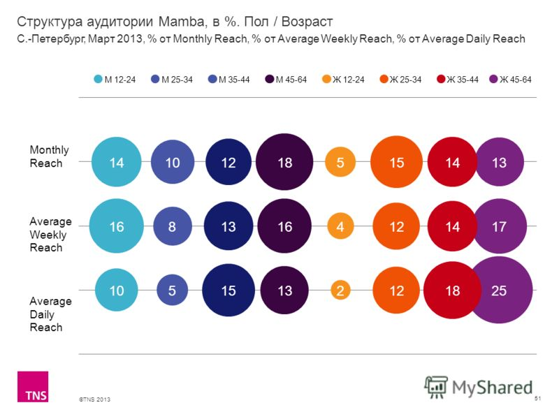 ©TNS 2013 X AXIS LOWER LIMIT UPPER LIMIT CHART TOP Y AXIS LIMIT Структура аудитории Mamba, в %. Пол / Возраст 51 Monthly Reach Average Weekly Reach Average Daily Reach М 12-24М 25-34М 35-44М 45-64Ж 12-24Ж 25-34Ж 35-44 С.-Петербург, Март 2013, % от Mo