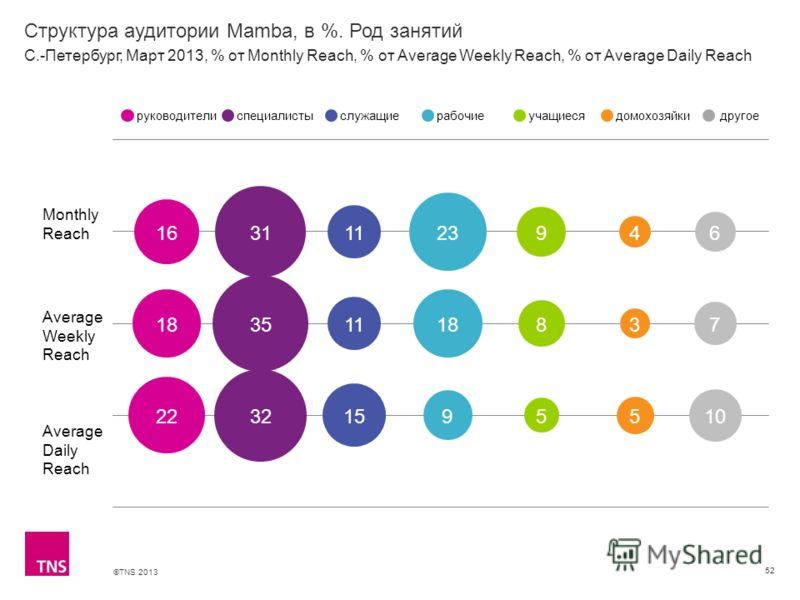 ©TNS 2013 X AXIS LOWER LIMIT UPPER LIMIT CHART TOP Y AXIS LIMIT Структура аудитории Mamba, в %. Род занятий 52 Monthly Reach Average Weekly Reach Average Daily Reach руководителиспециалистыслужащиерабочиеучащиесядомохозяйкидругое С.-Петербург, Март 2
