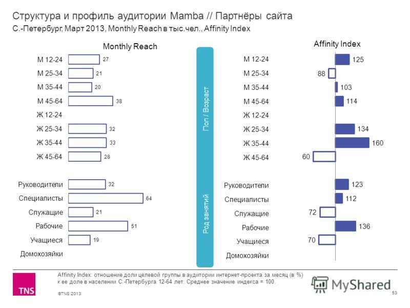 ©TNS 2013 X AXIS LOWER LIMIT UPPER LIMIT CHART TOP Y AXIS LIMIT Структура и профиль аудитории Mamba // Партнёры сайта 53 Affinity Index: отношение доли целевой группы в аудитории интернет-проекта за месяц (в %) к ее доле в населении С.-Петербурга 12-