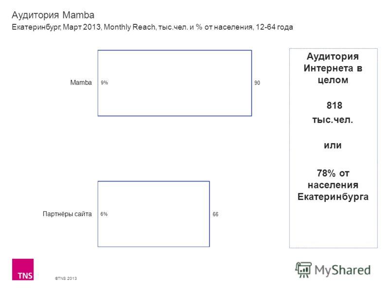 ©TNS 2013 X AXIS LOWER LIMIT UPPER LIMIT CHART TOP Y AXIS LIMIT Аудитория Mamba Екатеринбург, Март 2013, Monthly Reach, тыс.чел. и % от населения, 12-64 года Аудитория Интернета в целом 818 тыс.чел. или 78% от населения Екатеринбурга
