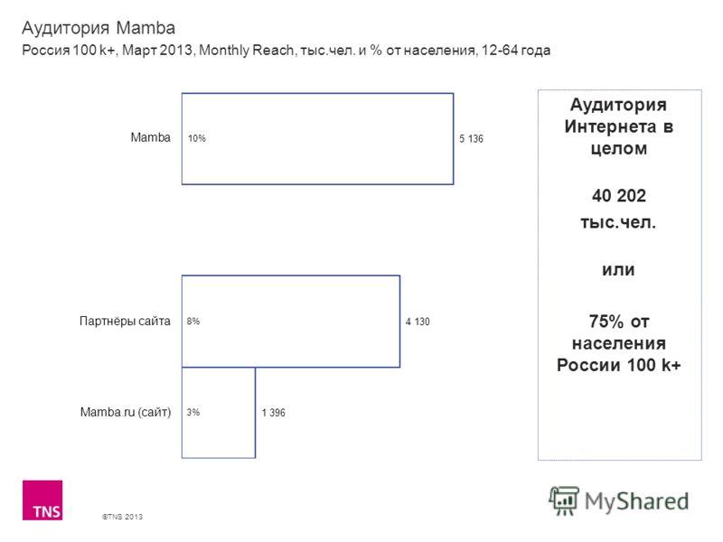©TNS 2013 X AXIS LOWER LIMIT UPPER LIMIT CHART TOP Y AXIS LIMIT Аудитория Mamba Россия 100 k+, Март 2013, Monthly Reach, тыс.чел. и % от населения, 12-64 года Аудитория Интернета в целом 40 202 тыс.чел. или 75% от населения России 100 k+