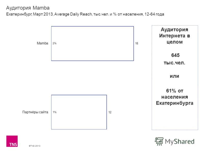 ©TNS 2013 X AXIS LOWER LIMIT UPPER LIMIT CHART TOP Y AXIS LIMIT Аудитория Mamba Екатеринбург, Март 2013, Average Daily Reach, тыс.чел. и % от населения, 12-64 года Аудитория Интернета в целом 645 тыс.чел. или 61% от населения Екатеринбурга