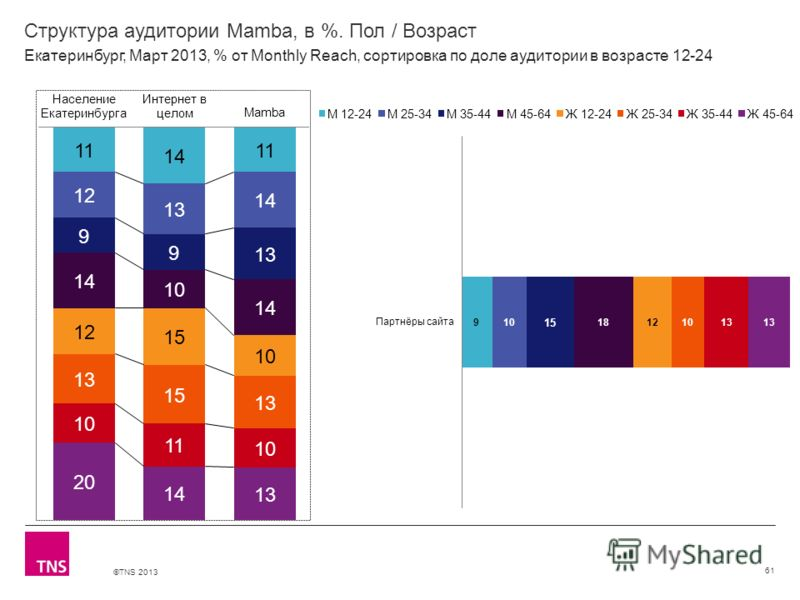©TNS 2013 X AXIS LOWER LIMIT UPPER LIMIT CHART TOP Y AXIS LIMIT Структура аудитории Mamba, в %. Пол / Возраст 61 Екатеринбург, Март 2013, % от Monthly Reach, сортировка по доле аудитории в возрасте 12-24