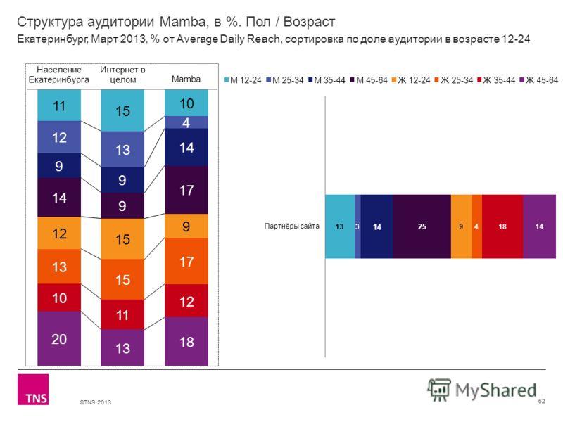 ©TNS 2013 X AXIS LOWER LIMIT UPPER LIMIT CHART TOP Y AXIS LIMIT Структура аудитории Mamba, в %. Пол / Возраст 62 Екатеринбург, Март 2013, % от Average Daily Reach, сортировка по доле аудитории в возрасте 12-24