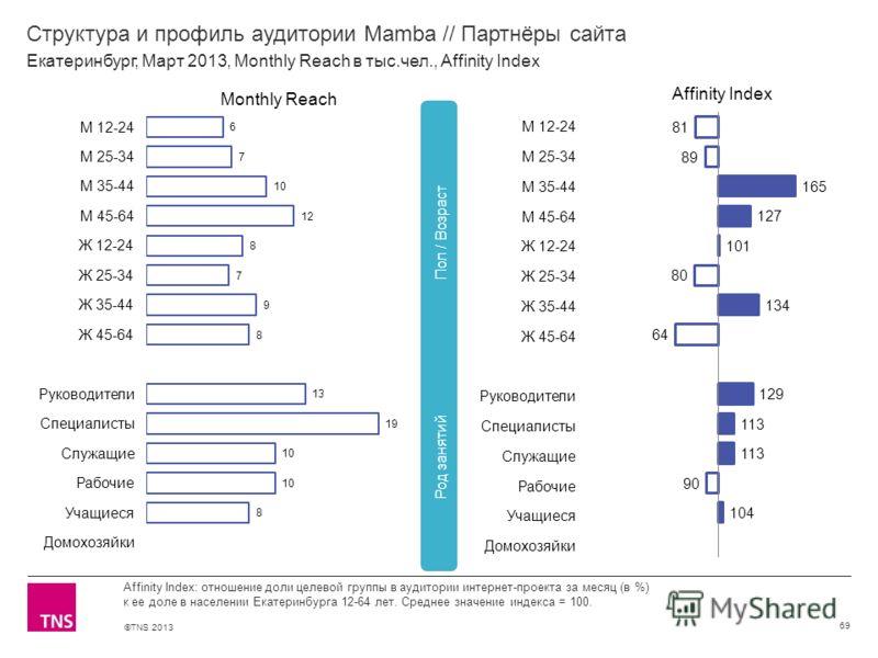 ©TNS 2013 X AXIS LOWER LIMIT UPPER LIMIT CHART TOP Y AXIS LIMIT Структура и профиль аудитории Mamba // Партнёры сайта 69 Affinity Index: отношение доли целевой группы в аудитории интернет-проекта за месяц (в %) к ее доле в населении Екатеринбурга 12-