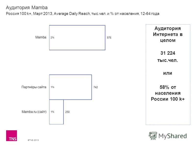 ©TNS 2013 X AXIS LOWER LIMIT UPPER LIMIT CHART TOP Y AXIS LIMIT Аудитория Mamba Россия 100 k+, Март 2013, Average Daily Reach, тыс.чел. и % от населения, 12-64 года Аудитория Интернета в целом 31 224 тыс.чел. или 58% от населения России 100 k+