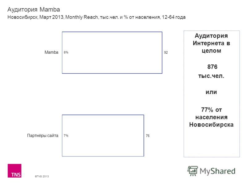 ©TNS 2013 X AXIS LOWER LIMIT UPPER LIMIT CHART TOP Y AXIS LIMIT Аудитория Mamba Новосибирск, Март 2013, Monthly Reach, тыс.чел. и % от населения, 12-64 года Аудитория Интернета в целом 876 тыс.чел. или 77% от населения Новосибирска
