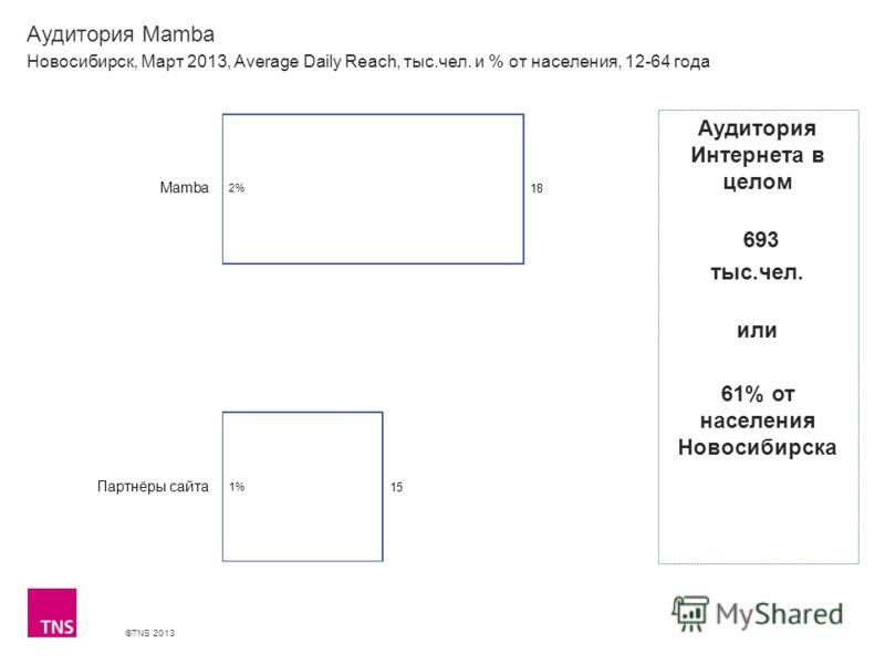 ©TNS 2013 X AXIS LOWER LIMIT UPPER LIMIT CHART TOP Y AXIS LIMIT Аудитория Mamba Новосибирск, Март 2013, Average Daily Reach, тыс.чел. и % от населения, 12-64 года Аудитория Интернета в целом 693 тыс.чел. или 61% от населения Новосибирска
